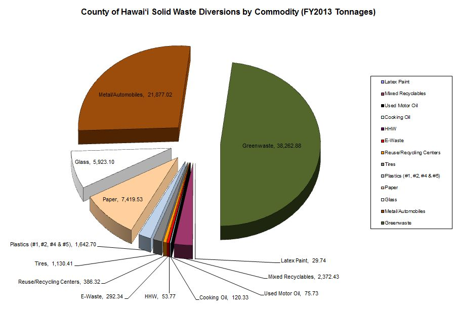 FY12-13_County_of_Hawaii_Solid_Waste_Diversions_-_tonnage